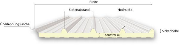 Isolierpaneele Sandwichelemente Sandwichpaneele 60er Dach -sandwichplatten