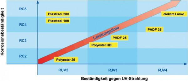 Top Wissenswertes über Sandwichplatten | panel sell GmbH WZ26